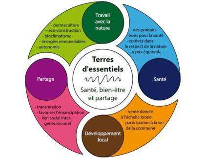 Jardinier et Paysagiste à Aubagne, Cassis, La Ciotat
